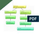 organizationchart  1