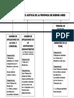 Cuadro Depto Judicial Mar Del Plata