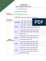 Categoría de Carreteras Peru-16