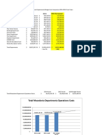 City of Macedonia Comparision Data 2013-2016 Dept Costs and Chart