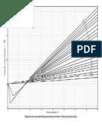 Diagrama piezometrico presiones Altas