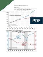 Neoliberalismo Em 6 Gráficos