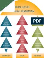 Social Justice Social Innovation