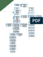 d3177 Diagrama de Flujo
