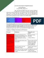 concept review google doc