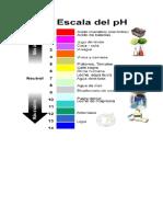 tablas de escalas de ph , indicadores, de soluciones reguladoras, alcalinidades
