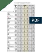 Homicidios Dolosos Por Entidad Federativa Ene-mar 2016
