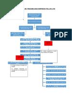 Proceso de Trazabilidad Empresa Pollos Lpq