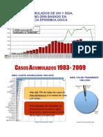 Aspectos Epidemiologicos Del Sida