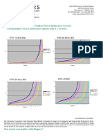 PORON Urethane Compression Force Deflection CFD Curves
