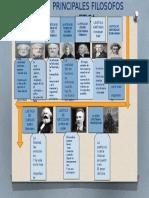 Linea de Tiempo  filósofos etica
