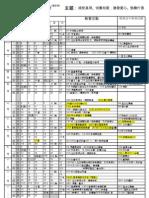 2008-5 教會簡單行事曆 (修訂12)