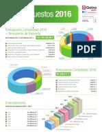 Getxo aprueba los presupuestos del 2016