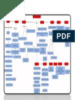 Mapa Conceptual ley504 del 2000