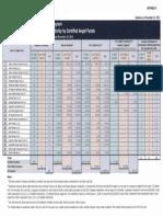Angel Fund Chart