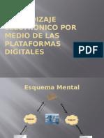 Aprendizaje Electrónico Por Medio de Las Plataformas Digitales