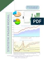 Statistic Data IDX April 2010-Bapepam