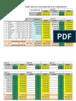 3. Breakdown Target & Sales Performance Salesman DB Peb'16_PWT Fix