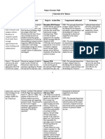 isis green project overview table