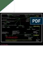 mapa conceptual evaluacion KARIMA