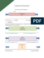 2 Step Approach to ABG Interpretation