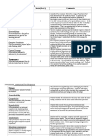 tillema rubric analytical free response