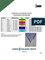 CLASIFICACION TUNGSTENO TIG.pdf