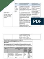 standard 2 artefact and annotation