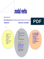 Modal Verbs Cuadro Can Could Might