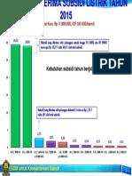 10 Besar Penerima Subsidi 2015