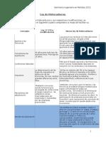 Cuadro Comparativo de la Ley Hidrocarburos
