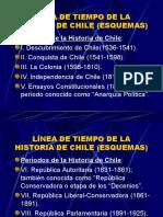 Esquema Linea de Tiempo Historia de Chile