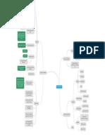 The  Progress Principle - Teresa Amabile. Mindmap Summary