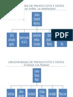 Organigrama de Producción y Venta