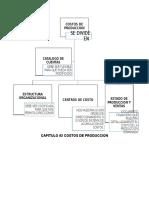 Mapa Conceptual de Costos