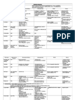 Resumen Farmaco Esquema Antimicrobianos