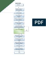 Flujo Del Proceso de Produccción