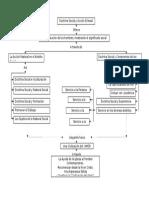 Mapa Doctrina Social y Acción Eclesial.docx