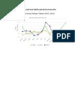 Inflasi Kota Palopo