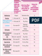 Presentacion Tabla de Anticonceptivo