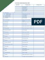 List Obat Untuk Keperluan UKS
