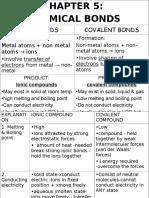 Periodic&Bond SPM f4