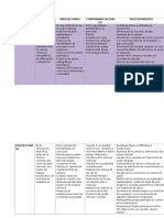 Cuadro Comparativo Pulpotomia y Pulpectomia