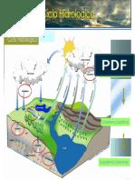Ciclo Hidrologico y Acuiferos