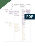 humanaties chart