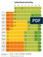 EPA Nonroad Diesel Emissions Limits