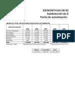 Actividad 1 Matricula Total Instituciones Según Nivel de Formación