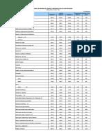 IPCO-INDICES+DE+LA+CONSTRUCCION_NAC_02_16