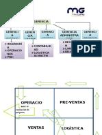 Organigrama y Distribución de Plantas