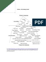 Culture the Iceberg Model